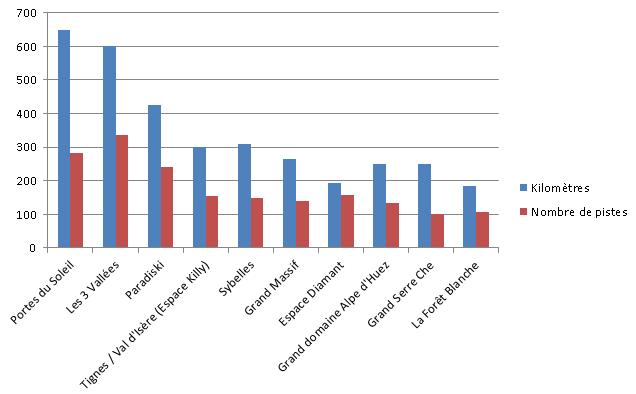 Comparaison nombre & longueur pistes domaines skiables francais